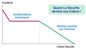 Culture Sécurite - ETSCAF