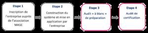 Étapes du processus de certification MASE